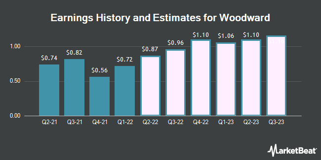 Earnings History and Estimates for Woodward, Inc.Common Stock (NASDAQ:WWD)