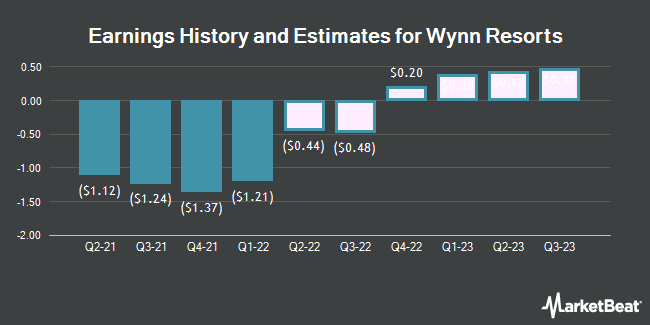 Earnings History and Estimates for Wynn Resorts (NASDAQ:WYNN)