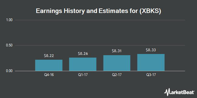 Earnings by Quarter for Xenith Bankshares (NASDAQ:XBKS)