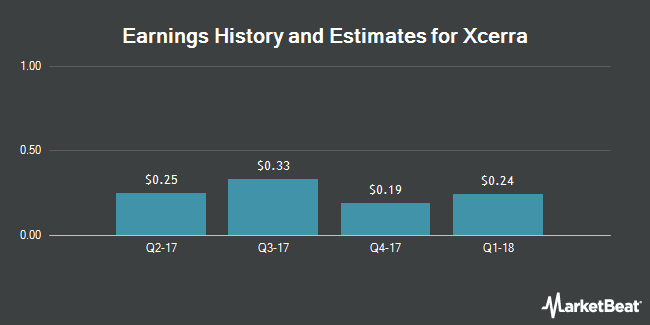 Earnings by Quarter for Xcerra Corporation (NASDAQ:XCRA)