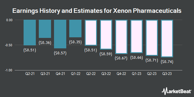 Earnings History and Estimates for Xenon Pharmaceuticals (NASDAQ:XENE)