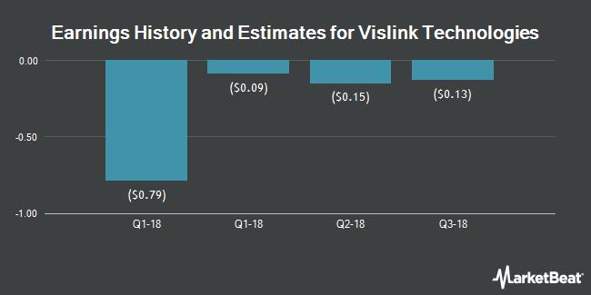Earnings by Quarter for XG Technology (NASDAQ:XGTI)