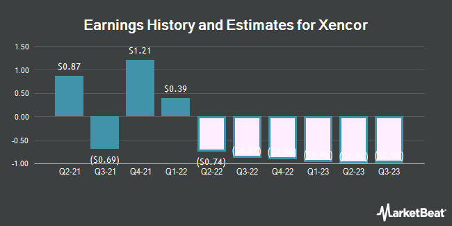 Earnings History and Estimates for Xencor (NASDAQ:XNCR)