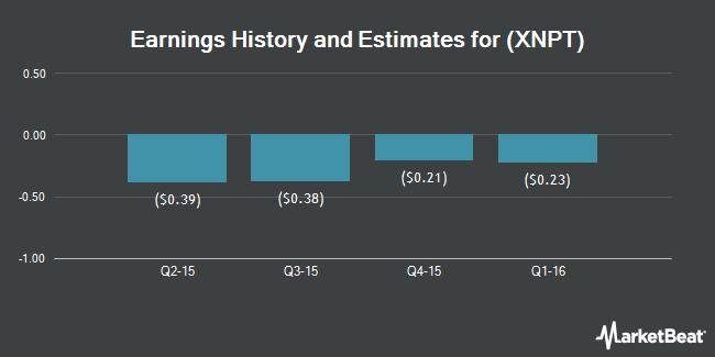 Earnings by Quarter for XenoPort (NASDAQ:XNPT)