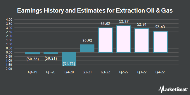 Earnings History and Estimates for Extraction Oil & Gas (NASDAQ:XOG)