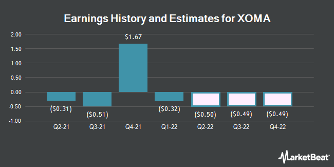 Earnings by Quarter for XOMA Corporation (NASDAQ:XOMA)