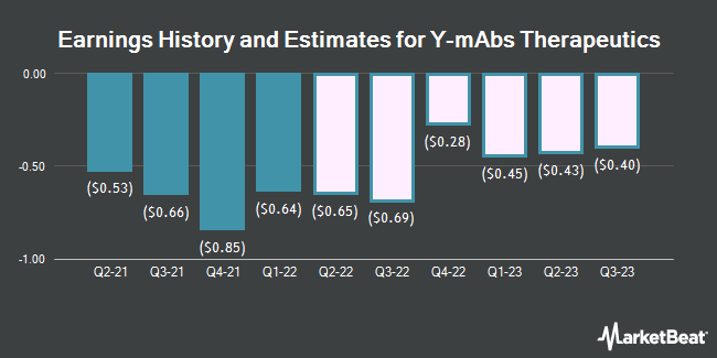 Earnings History and Estimates for Y-mAbs Therapeutics (NASDAQ:YMAB)