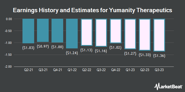 Earnings History and Estimates for Yumanity Therapeutics (NASDAQ:YMTX)