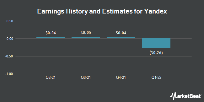 Earnings by Quarter for Yandex N.V. (NASDAQ:YNDX)