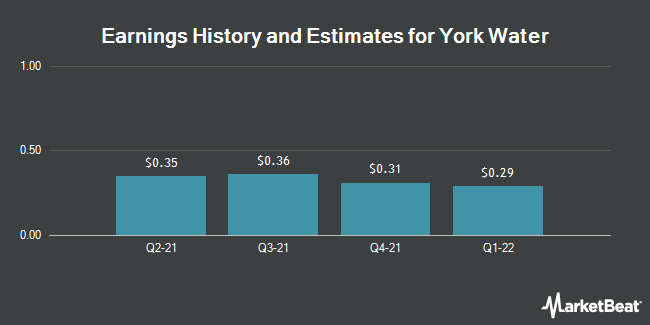 Earnings by Quarter for The York Water Company (NASDAQ:YORW)