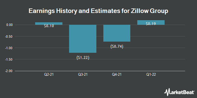 Earnings by Quarter for Zillow Group (NASDAQ:Z)