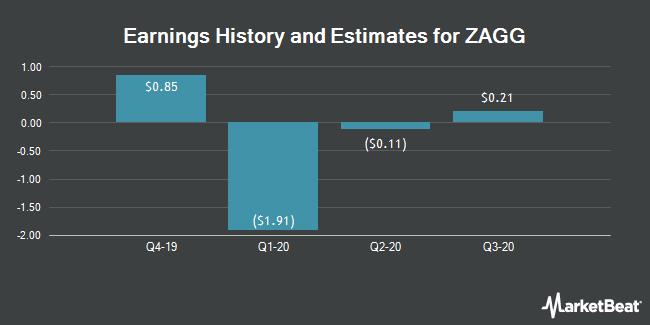 Earnings History and Estimates for Zagg (NASDAQ:ZAGG)