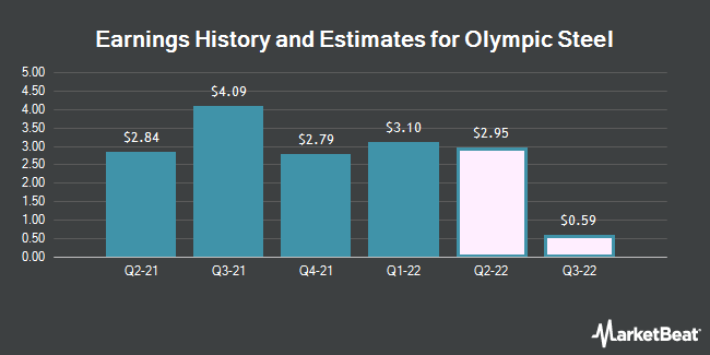 Earnings History and Estimates for Olympic Steel (NASDAQ:ZEUS)