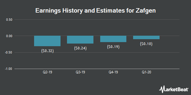 Earnings History and Estimates for Zafgen (NASDAQ:ZFGN)