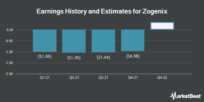 Earnings History and Estimates for Zogenix (NASDAQ:ZGNX)
