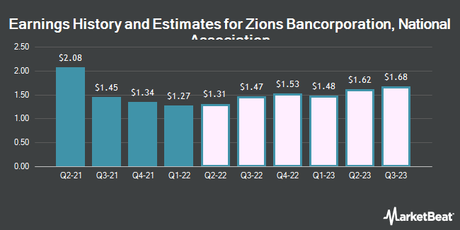 Earnings History and Estimates for Zions Bancorporation NA (NASDAQ:ZION)