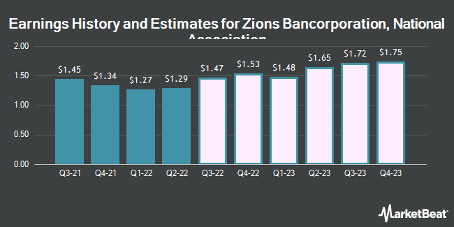 Earnings History and Estimates for Zions Bancorporation, National Association (NASDAQ:ZION)