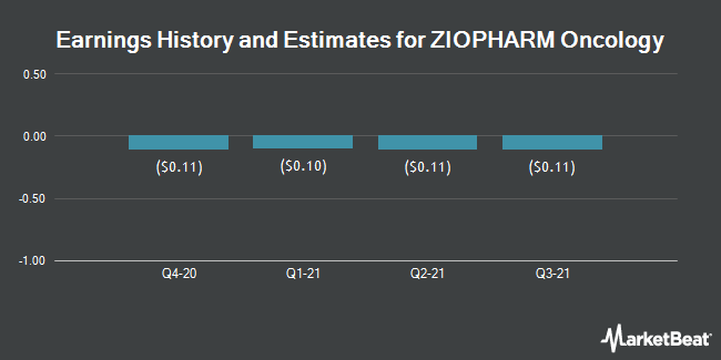 Earnings by Quarter for ZIOPHARM Oncology (NASDAQ:ZIOP)