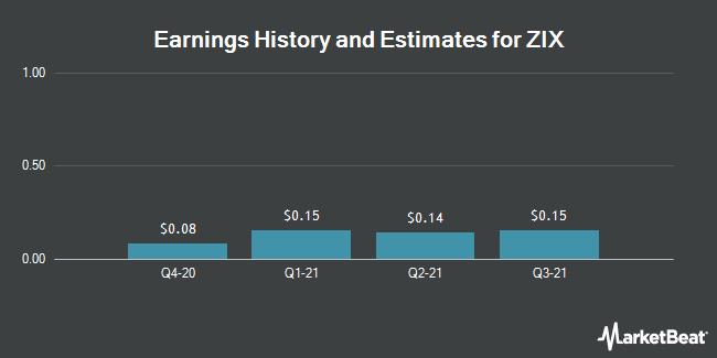Earnings by Quarter for Zix Corporation (NASDAQ:ZIXI)