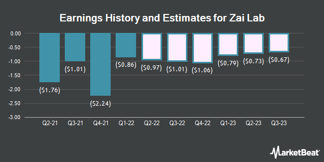 Earnings History and Estimates for Zai Lab (NASDAQ:ZLAB)