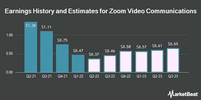 Earnings History and Estimates for Zoom Video Communications (NASDAQ:ZM)