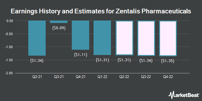 Earnings History and Estimates for Zentalis Pharmaceuticals (NASDAQ:ZNTL)