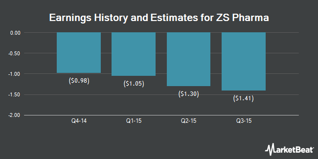 Earnings by Quarter for ZS Pharma (NASDAQ:ZSPH)