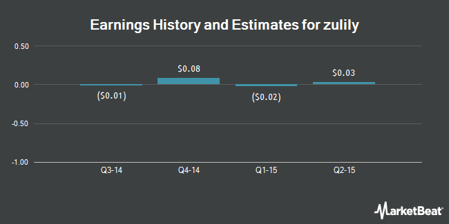 Earnings by Quarter for Zulily (NASDAQ:ZU)
