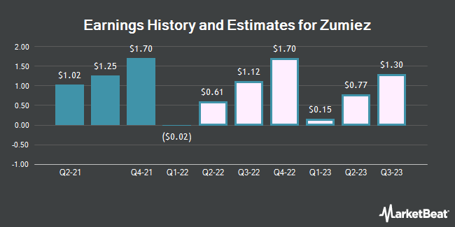 Earnings History and Estimates for Zumiez (NASDAQ:ZUMZ)