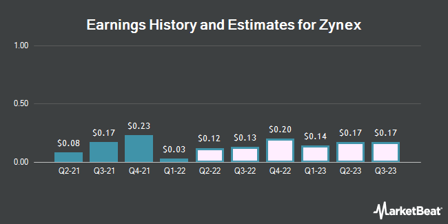 Earnings History and Estimates for Zynex (NASDAQ:ZYXI)