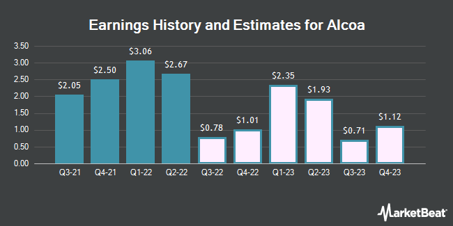 Earnings History and Estimates for Alcoa (NYSE:AA)