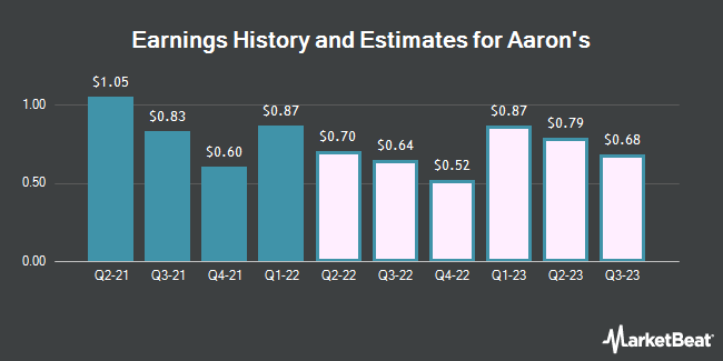 Earnings History and Estimates for Aaron`s (NYSE:AAN)