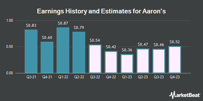 Earnings by Quarter for Aaron`s (NYSE:AAN)