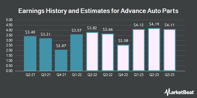 Earnings History and Estimates for Advance Auto Parts (NYSE:AAP)