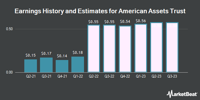 Earnings History and Estimates for American Assets Trust (NYSE:AAT)