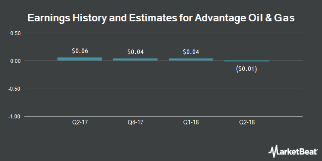Earnings by Quarter for Advantage Oil & Gas Ltd (NYSE:AAV)