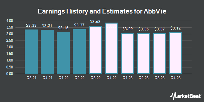 Earnings History and Estimates for AbbVie (NYSE:ABBV)