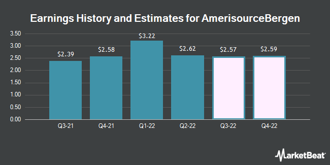 Earnings History and Estimates for AmerisourceBergen (NYSE:ABC)