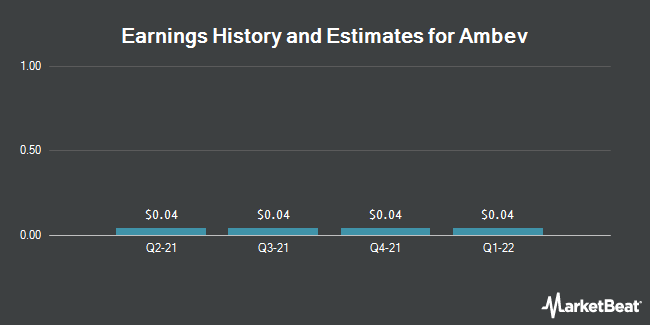 Earnings by Quarter for Ambev S.A. (NYSE:ABEV)