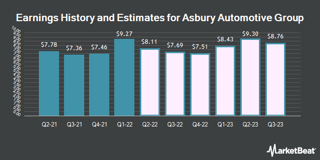 Earnings History and Estimates for Asbury Automotive Group (NYSE:ABG)