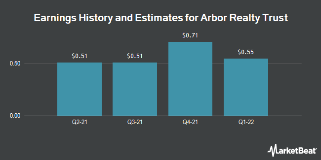Earnings by Quarter for Arbor Realty Trust (NYSE:ABR)