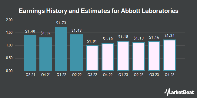 Earnings History and Estimates for Abbott Laboratories (NYSE:ABT)