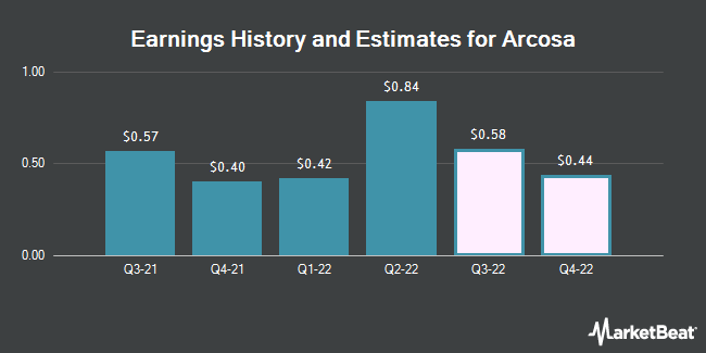Earnings History and Estimates for Arcosa (NYSE:ACA)