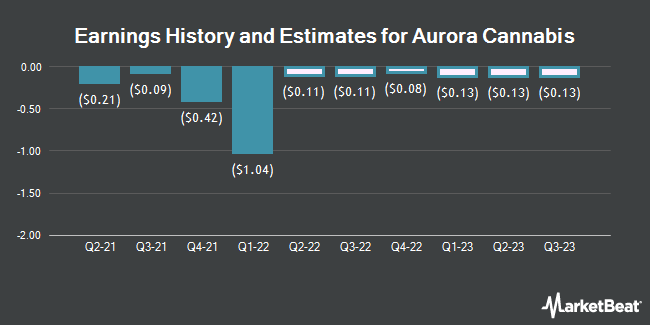 Earnings History and Estimates for Aurora Cannabis (NYSE:ACB)