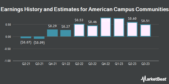 Earnings History and Estimates for American Campus Communities (NYSE:ACC)