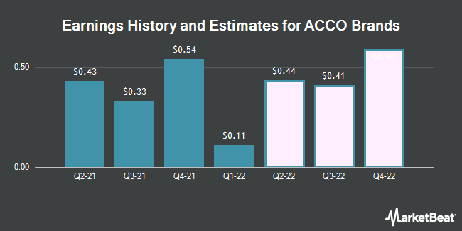 Earnings History and Estimates for ACCO Brands (NYSE:ACCO)