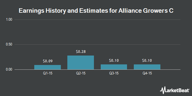 Earnings by Quarter for AllianceBernsteinome Fund (NYSE:ACG)