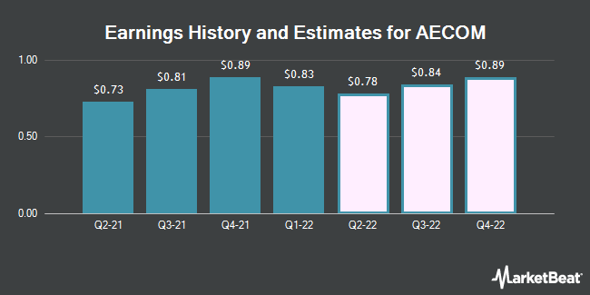 Earnings History and Estimates for Aecom (NYSE:ACM)