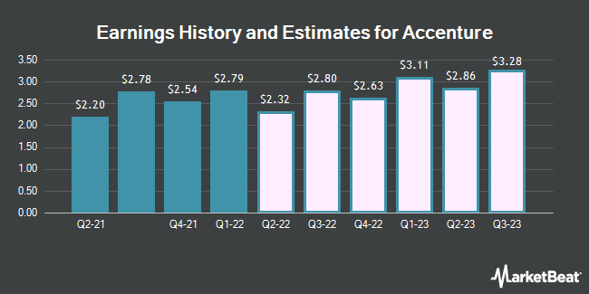Earnings History and Estimates for Accenture (NYSE:ACN)