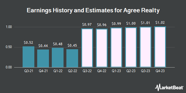 Earnings History and Estimates for Agree Realty (NYSE:ADC)